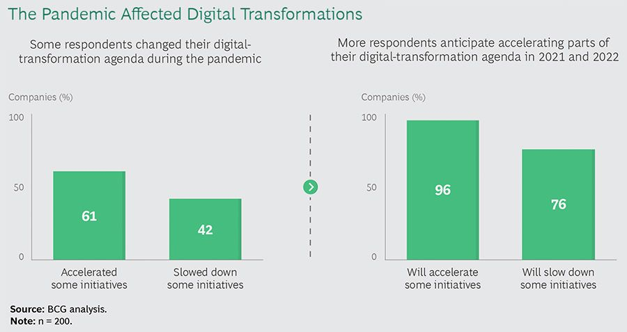 The pandemic affected digital transformation