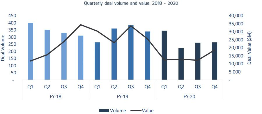 Quarterly deal volume and value 2018 - 2020