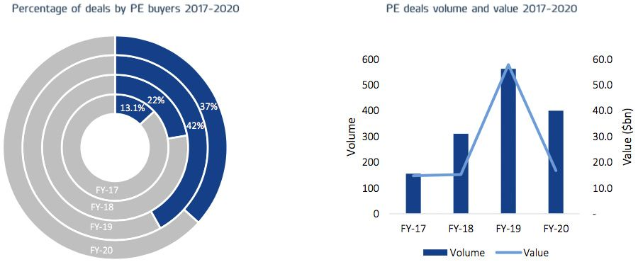 Percentage of deals by PE buyers 2017 - 2020 PE deals volume and value 2017 - 2020