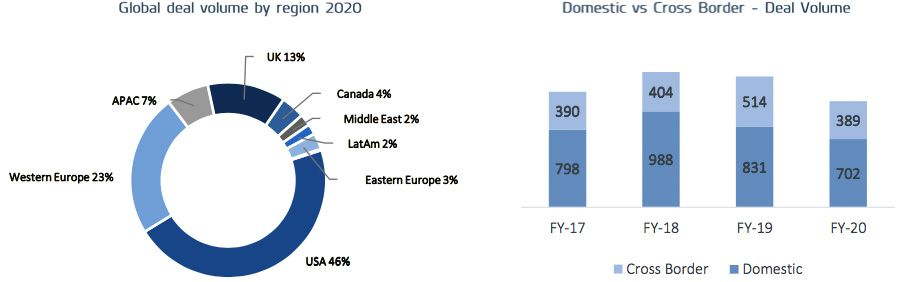 Global deal volume by region 2020