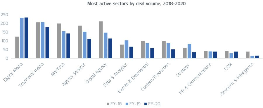 Most active sectors by deal volume 2018 - 2020