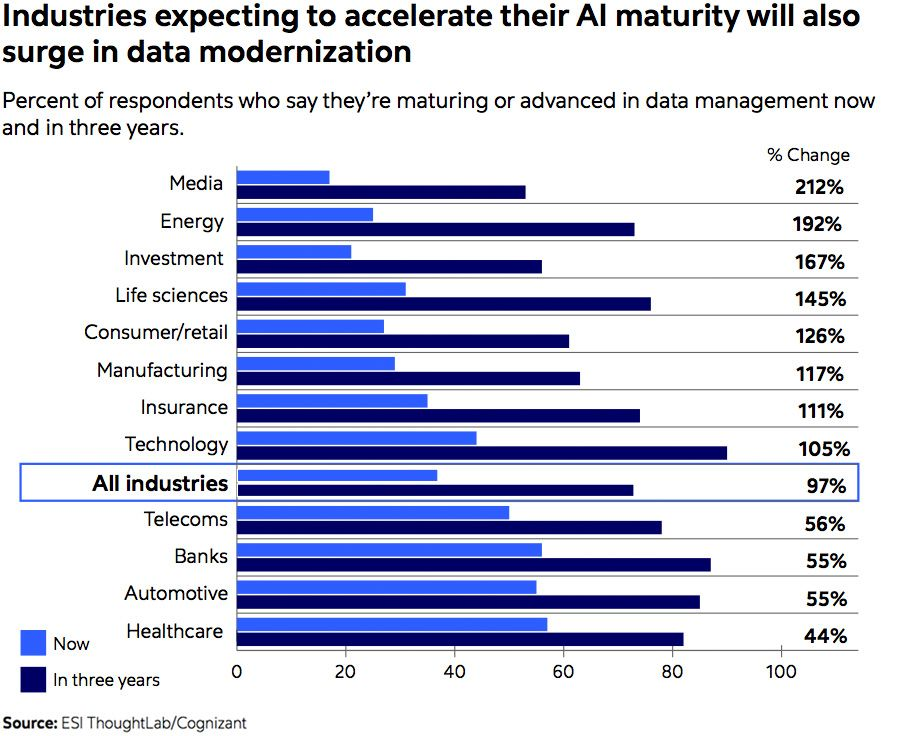 artificial intelligence, Five best practice for driving value from artificial intelligence, RPA Singapore
