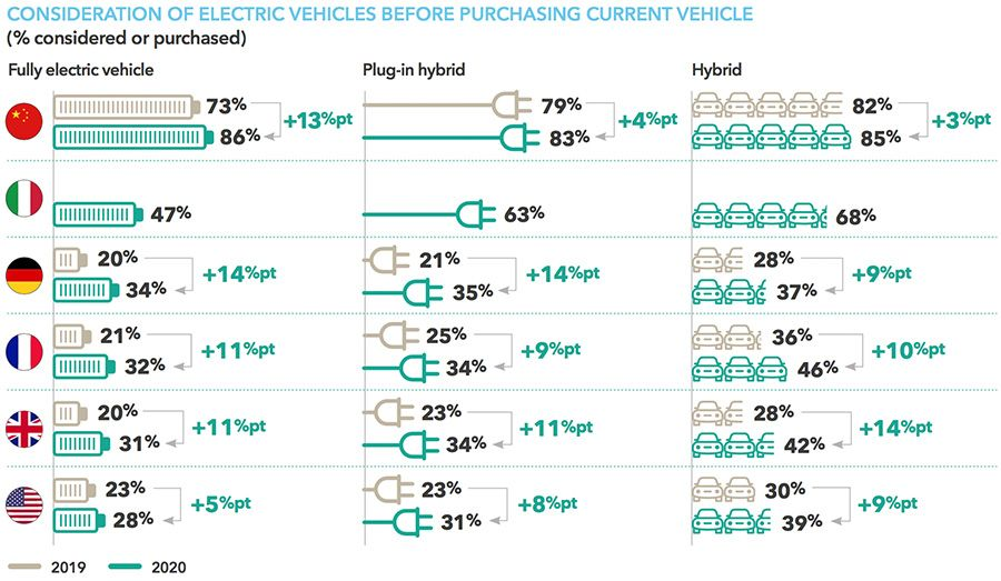 CONSIDERATION OF FULLY ELECTRIC VEHICLES BEFORE PURCHASING, CURRENT VERSUS FUTURE