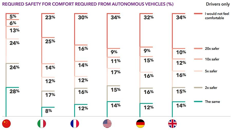 REQUIRED SAFETY FOR COMFORT REQUIRED FROM AUTONOMOUS VEHICLES