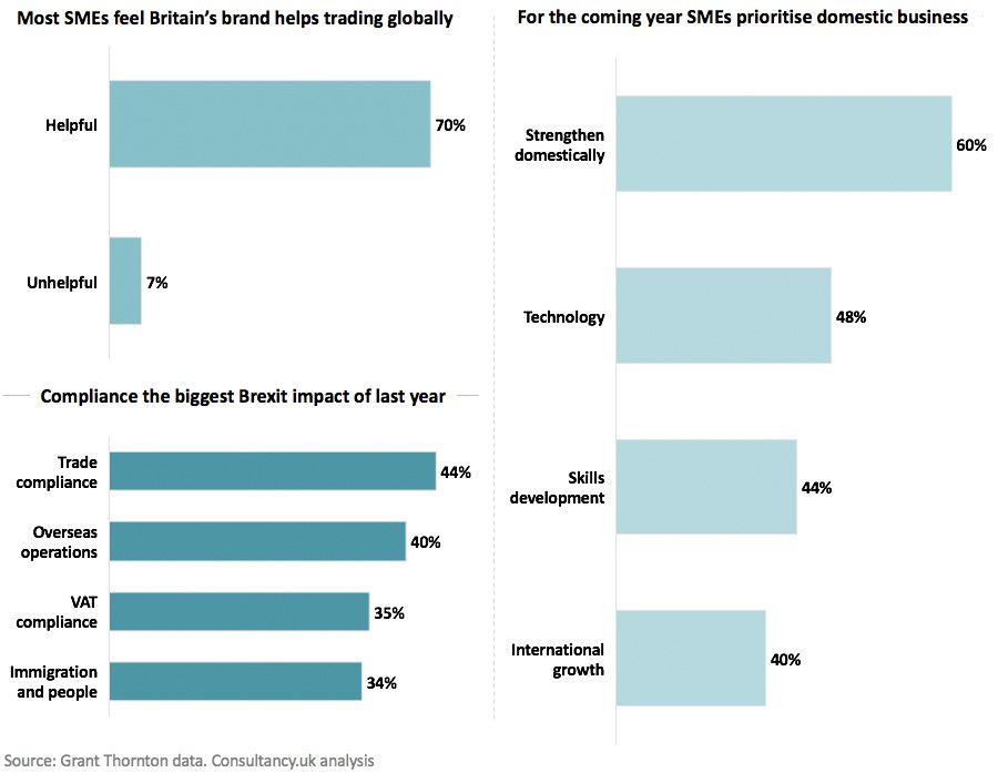 Small businesses believe Britain's 'brand' enhanced by Brexit