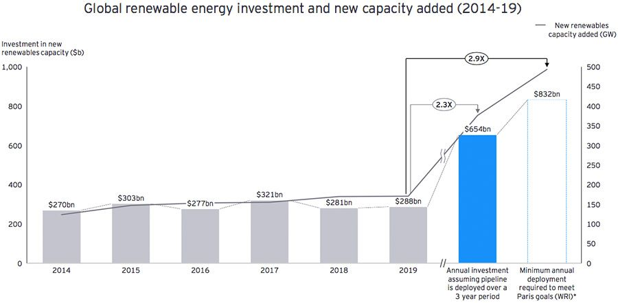 Completing the pipeline in three years or less will significantly accelerate the deployment of renewables, closing much of the gap to meet Paris targets