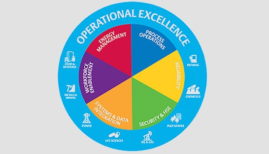 Operational Excellence framework helps secure ROI of projects