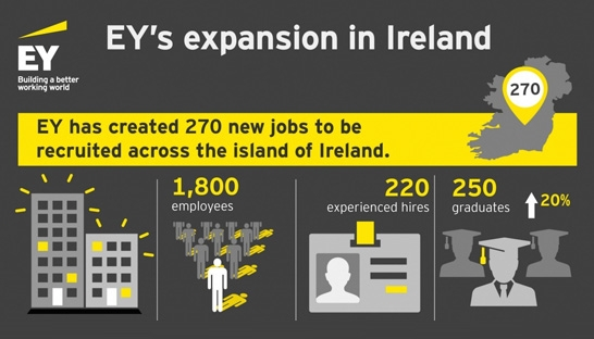 EY to add 270 new recruits to 1,800 strong workforce in Ireland