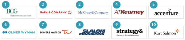 10 Best management consulting firms to work for