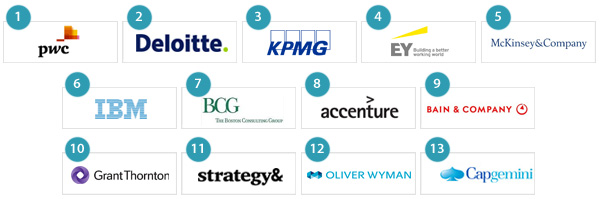 13 consulting firms in the top 100 Most Attractive Employers of UK