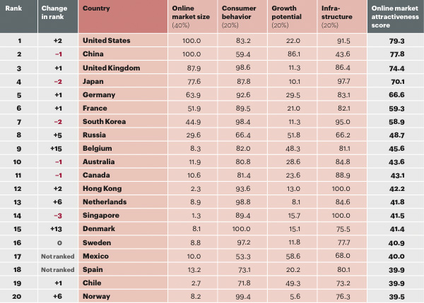 2015 Global Retail E-Commerce Index - Top 20
