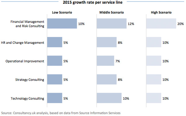 2015 growth rate per service line