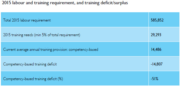 2015 labour and training requirements