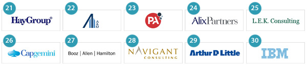 30 Best management consulting firms to work for