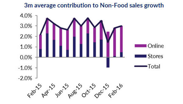 3m average contribution to Non-Food sales growth