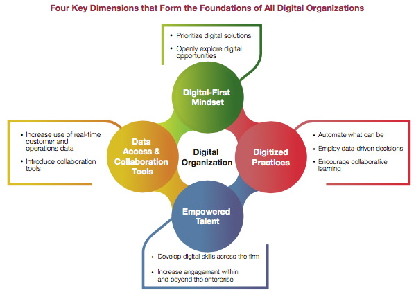 4 key dimensions that digital organisations
