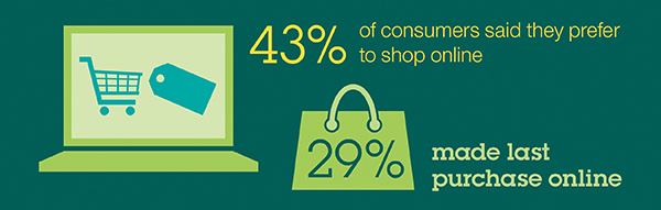 43 percent of consumers prefer shopping online