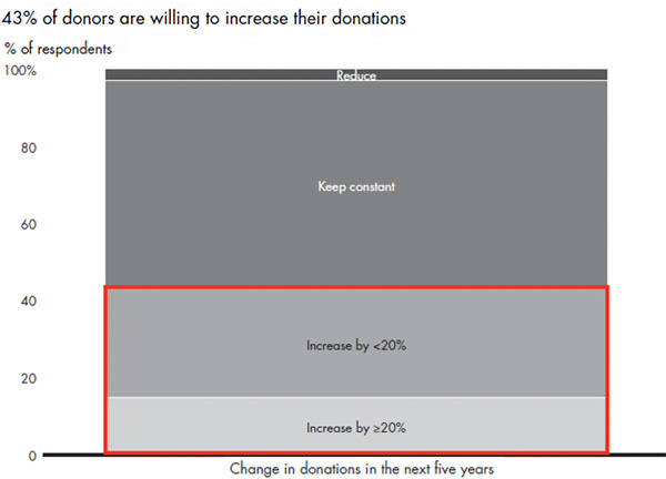 43 percent of donors are willing to increase their donations