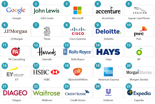 5 consulting firms in top 25 places to work in UK