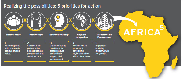 5 priorities for action