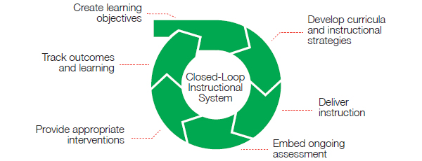 A closed loop is necessary to address skills gaps