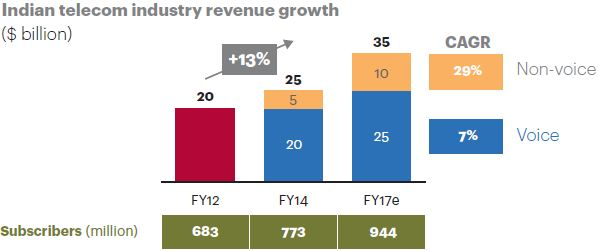 A.T. Kearney - Indian Telco Industry