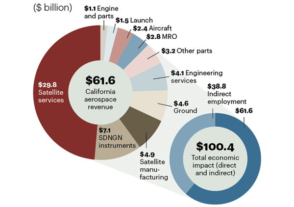 A.T. Kearney California Aerospace Industry