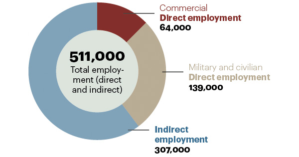 A.T. Kearney Total employment