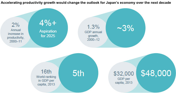 Accelerating productivity growth would change the outlook for Japans economy over the next decade