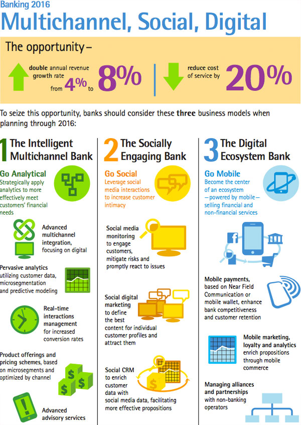 Accenture Banking Infographic