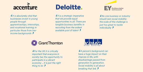 Accenture, Deloitte, EY, Grant Thornton, KPMG named Champion in Social Mobility