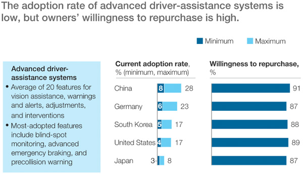 Adoption and potential re-adoption rate of ADAS