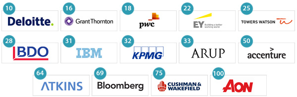 Advisory firms in Top 100 Undergraduate Employers