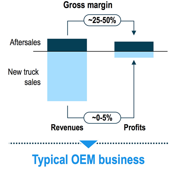 Aftersales profit margins
