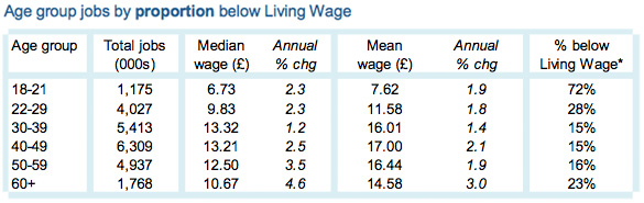 Age group jobs by proportion below Living Wage