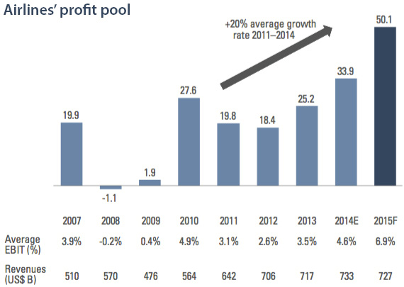 Airlines profit pool