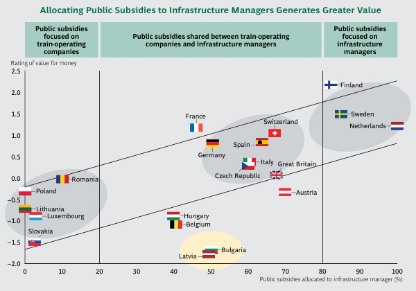 Allocating Public Subsidies to Infrastructure Managers Generates Greater Value