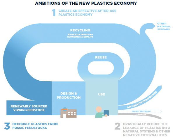 Ambitions of the new plastics economy