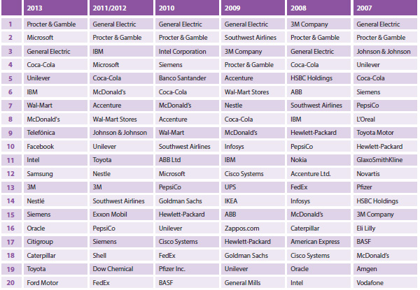 An overview of the Best Companies for Leadership between 2007 and 2013