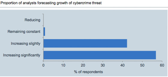 Analysts forecasting growth of cybercrime threat