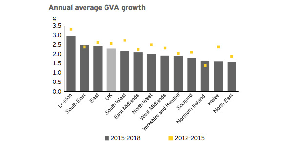 Annual average GVA growth