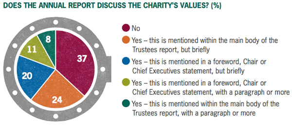 Annual charity reporting value disclosure
