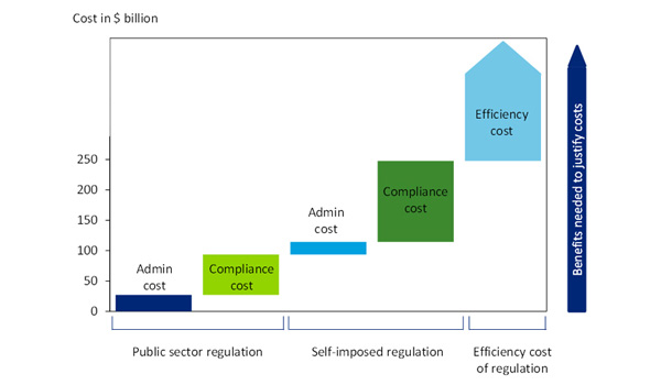 Annual costs of regulation