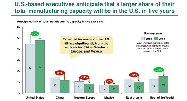 Anticipated Mix of Total Manufacturing Capacity
