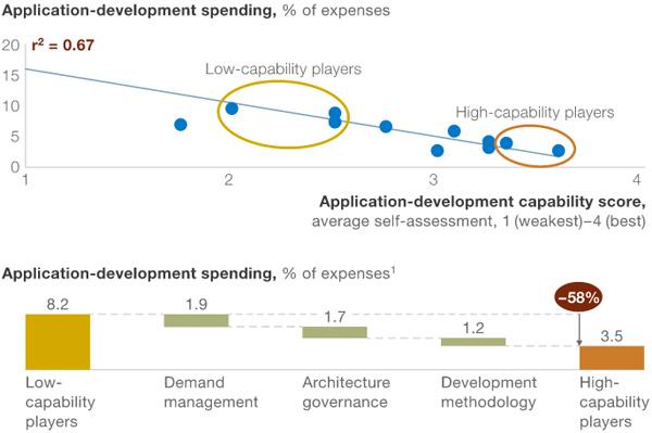 Applicatie ontwikkeling uitgaven