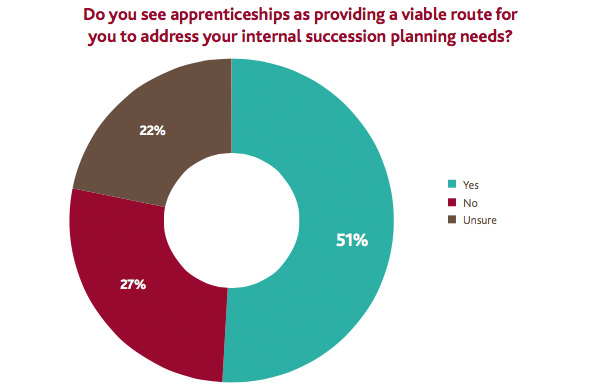 Apprenticeships to address internal succession planning needs