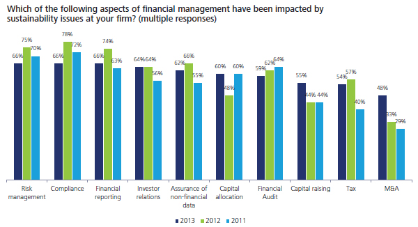 Aspects of financial management impacted by sustainability issues