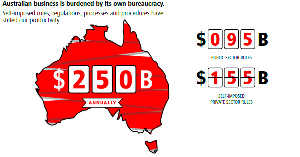 Australian business burdened by own bureaucracy