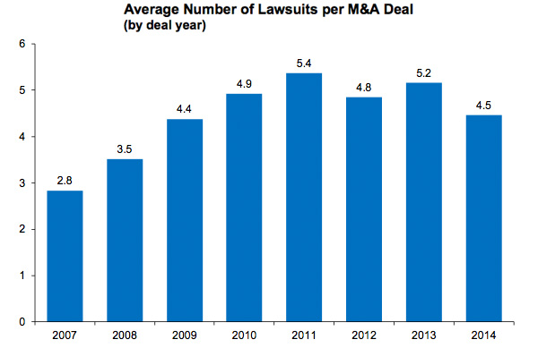 Average Number of Lawsuits per M&A Deal