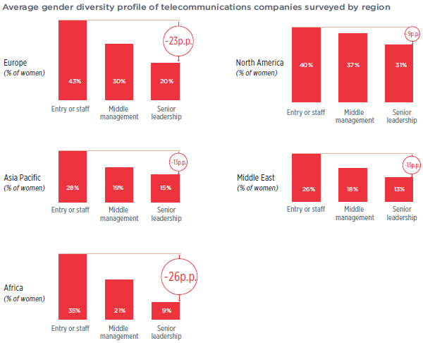 Average gender diversity profile of telecommunications companies